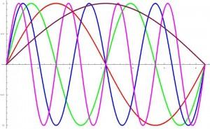 fahmi-amhar-ubah-frequensi